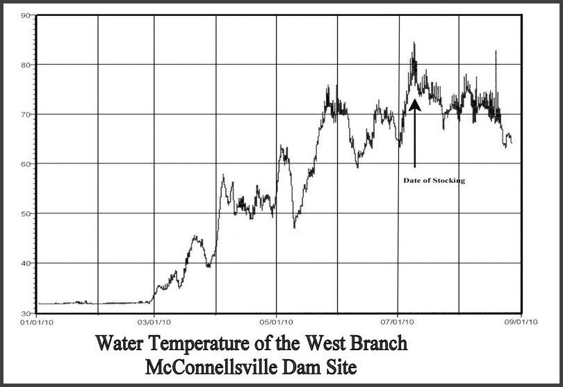 Temperature of the mill pond at McConnellsville